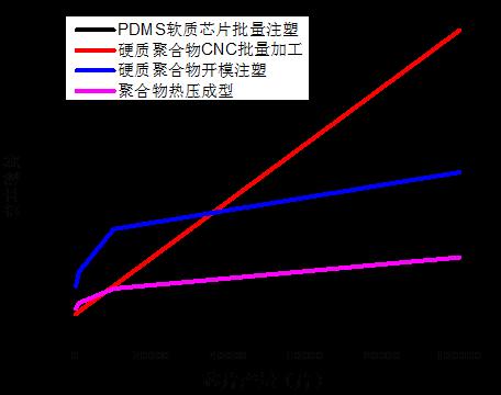 微流控芯片不同加工方法成本走势图