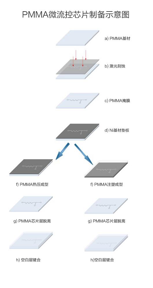 PMMA芯片制备图2(1).jpg