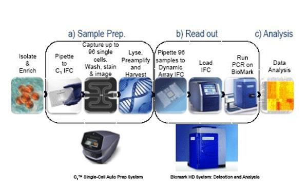 微流控系统