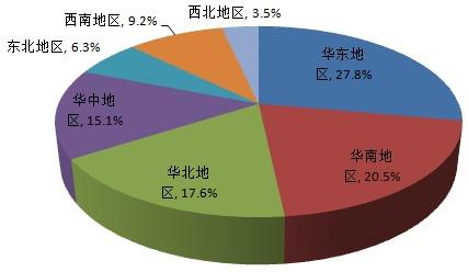 中国光刻胶行业市场集中度情况
