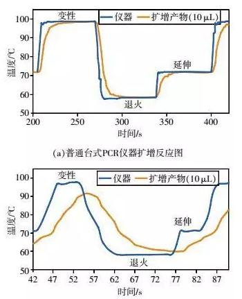 普通台式PCR仪器与芯片PCR的扩增对比