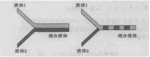 微通道混合的原理示意图