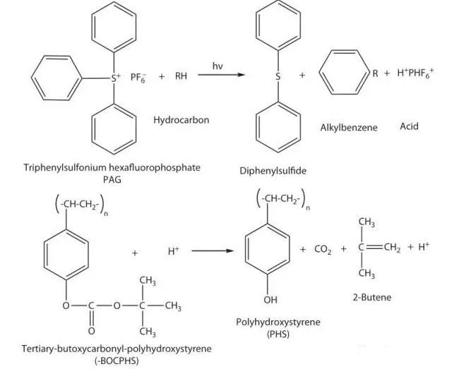 光刻胶系列-化学放大型抗蚀剂及其重要概念