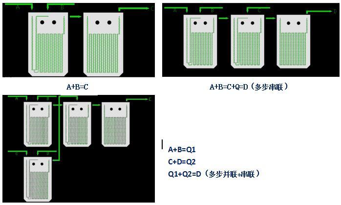 微通道反应器工艺流程图