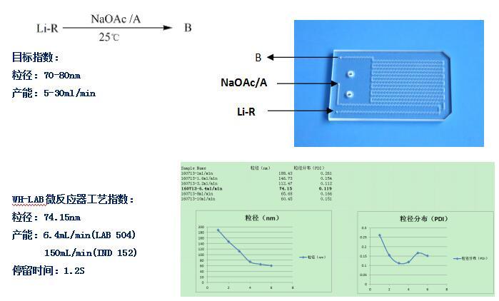 微通道反应器纳米药物制剂案例