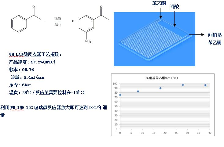 WH-LAB微通道反应器医药中间体间硝基苯乙酮案例工艺参数