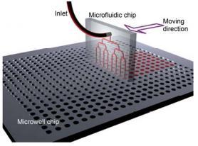微流控微分配装置示意图 微分配芯片在精密步进电机的带动下配合下方微池芯片实现高通量 的自动化溶液分配