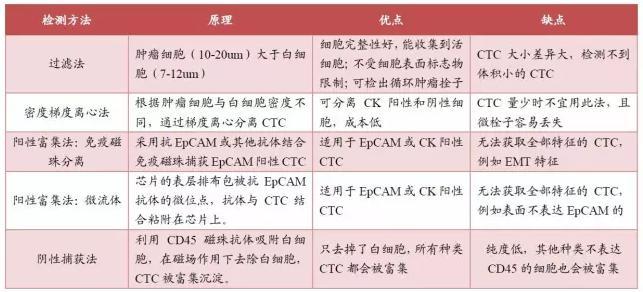 常用CTC富集技术比较