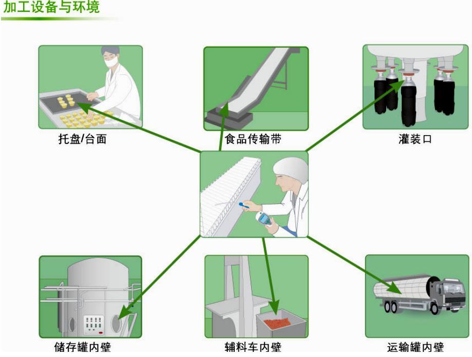 ATP荧光检测仪在食品加工设备与环境方面应用