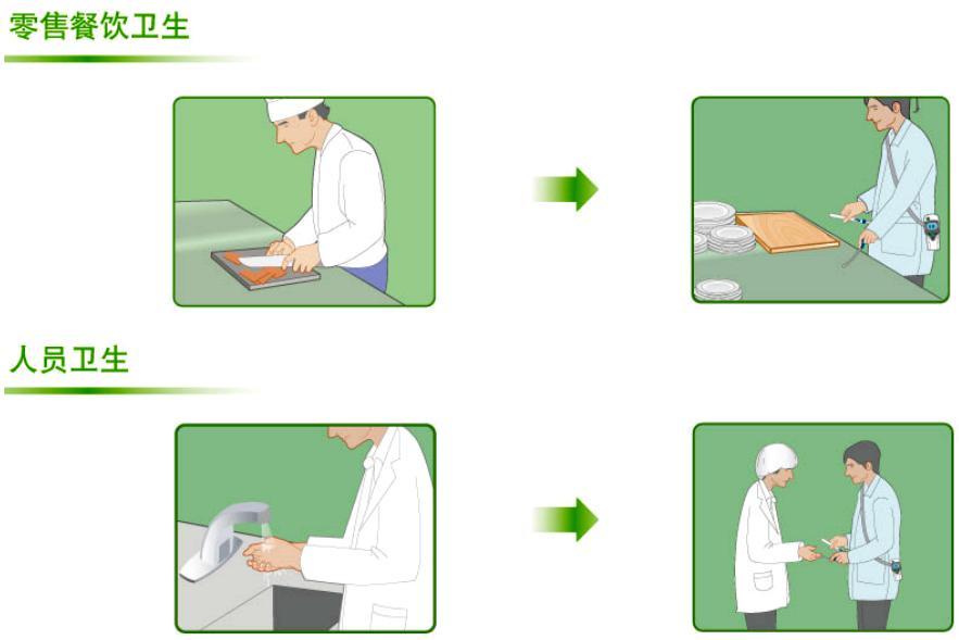 ATP荧光检测仪在零售业餐饮卫生和人员卫生方面应用场景