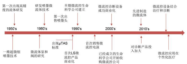 微流控芯片行业发展史