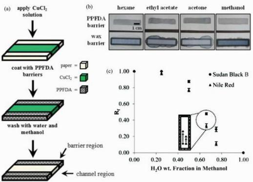 (a)纸基氟聚物疏水图案制作过程示意图;(b)氟聚物和蜡疏水图案对有机溶剂的限域能力比较;(c)氟聚物疏水图案用于层析分离水/甲醇混合液中苏丹黑和尼罗红染料时的比移值