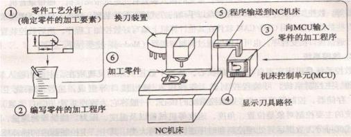 微纳加工-微流控芯片CNC数控加工流程