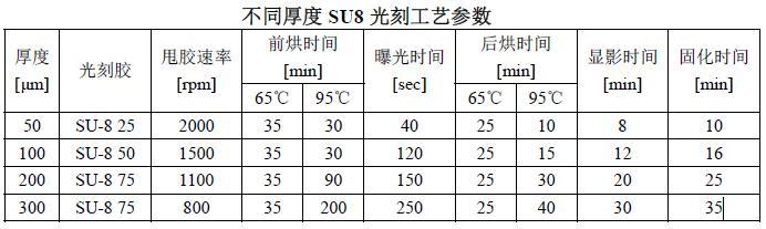 不同厚度SU8光刻胶光刻工艺参数