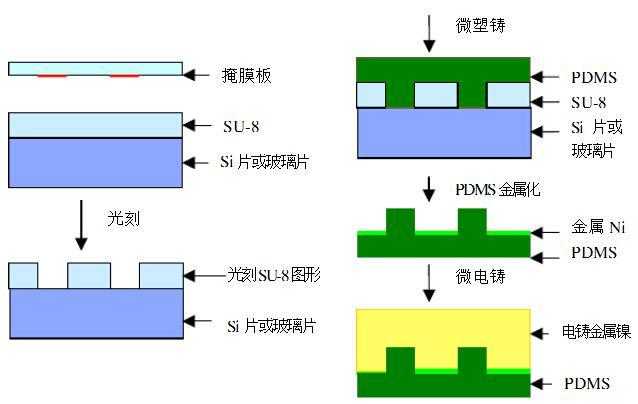 SU-8光刻胶工艺路线及工艺流程图