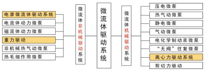 微流体驱动设备分类图