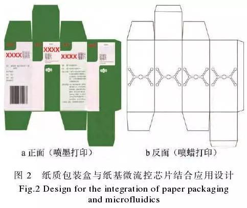 纸质包装盒与纸基微流控芯片的整合应用示例见图2。