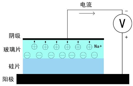 微流控芯片阳极键合工艺图