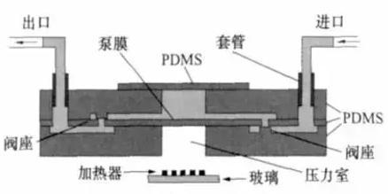 PDMS热气驱动微泵