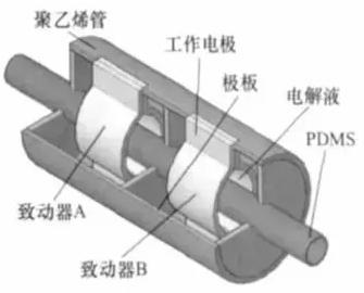 导电型聚合物吡咯(Polypyrrole)驱动微泵