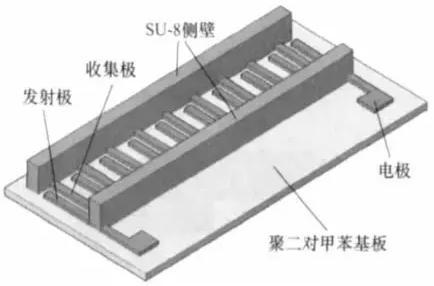 电液动力微泵结构示意图