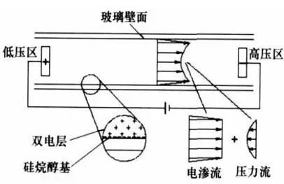 电渗驱动微泵工作原理图