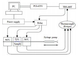 图4   振荡型 PCR装置
