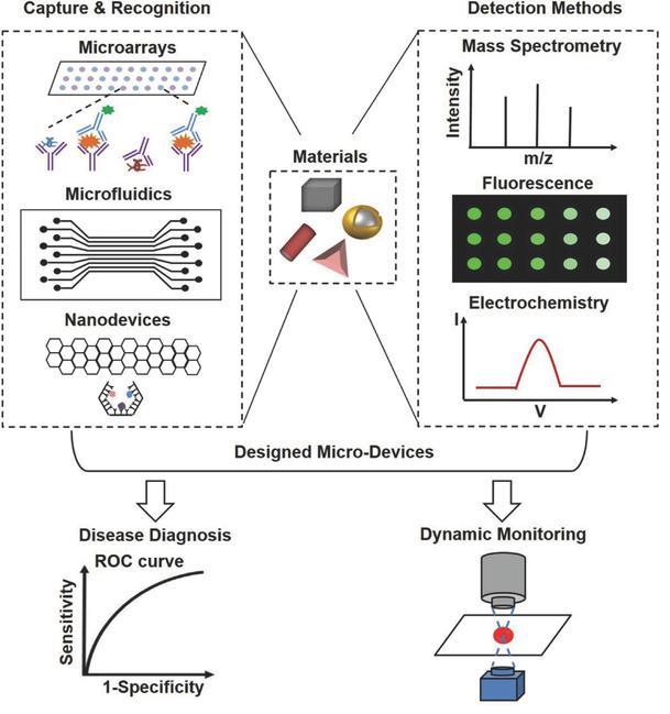 体外诊断微系统研究进展