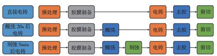 图2 结合强度试验工艺流程图