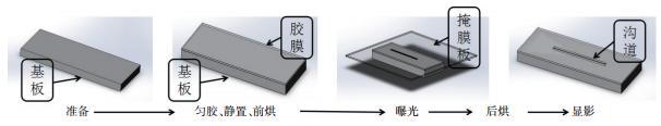 图3? SU-8胶膜制备流程