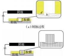 图6 刻蚀、电铸过程示意图