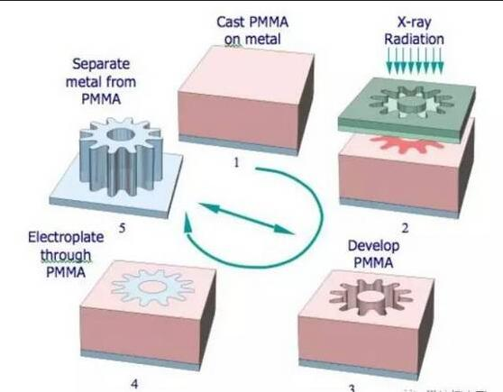 微流控芯片加工技术