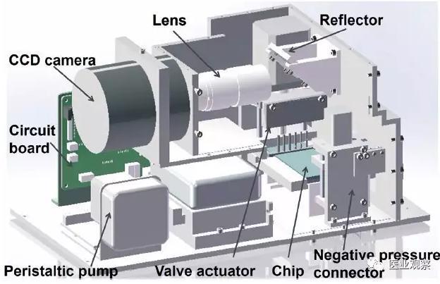 化学发光平台的内部构造