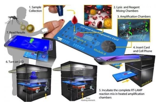 硅微流控芯片技术平台