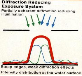光刻机采用积木错位蝇眼透镜时在工件上的光强分布