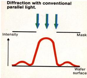 光刻机不消衍射时在工件上的光强分布