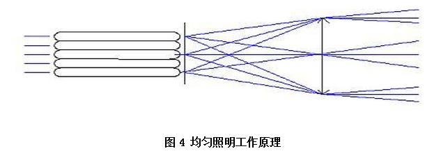 多点光源实现均匀照明的原理