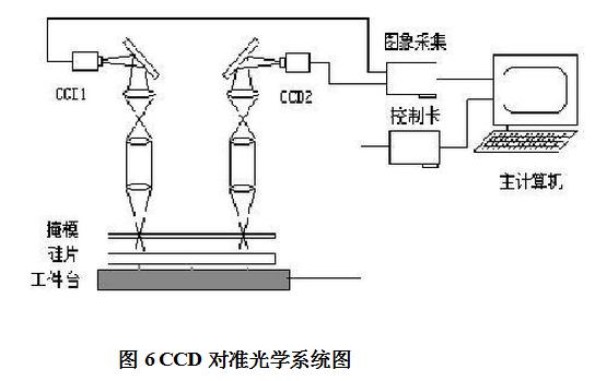 光刻机CCD对准光学系统图
