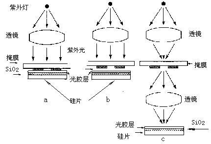 光刻机曝光方式