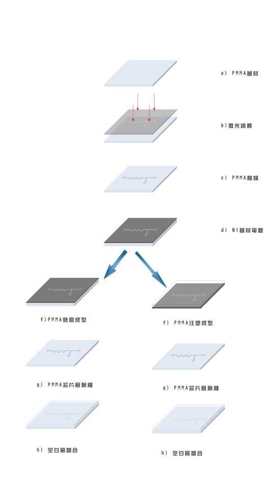 PMMA芯片加工工艺