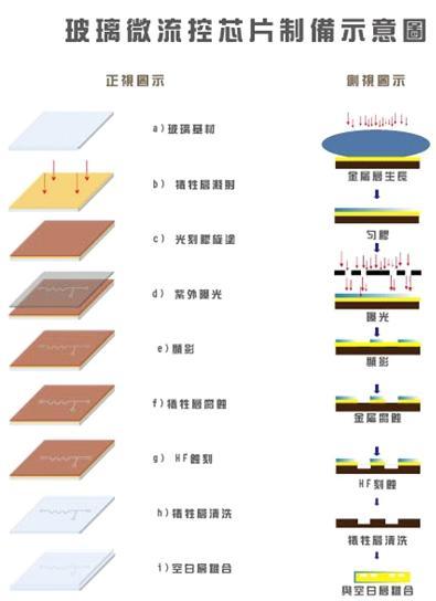 微流控玻璃芯片加工工艺示意图