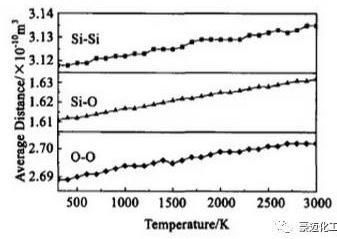 图1 平均键长随温度的变化曲线