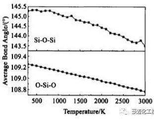图2 平均键角随温度的变化曲线