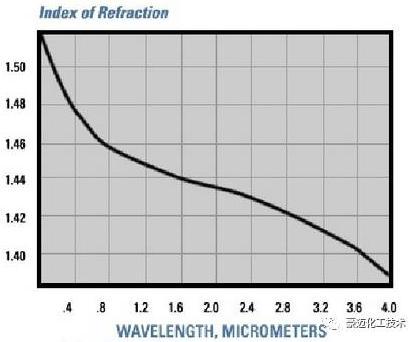 图3石英玻璃的折射率曲线
