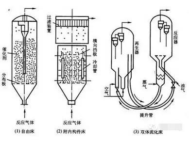 气固相催化微反应器