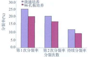 图5 两种培养方式比较