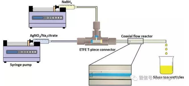 微通道反应器制备银纳米颗粒的研究