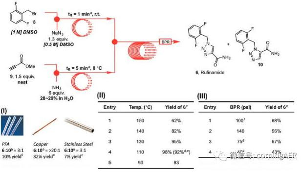 卢非酰胺的合成高通量连续流反应器示意图
