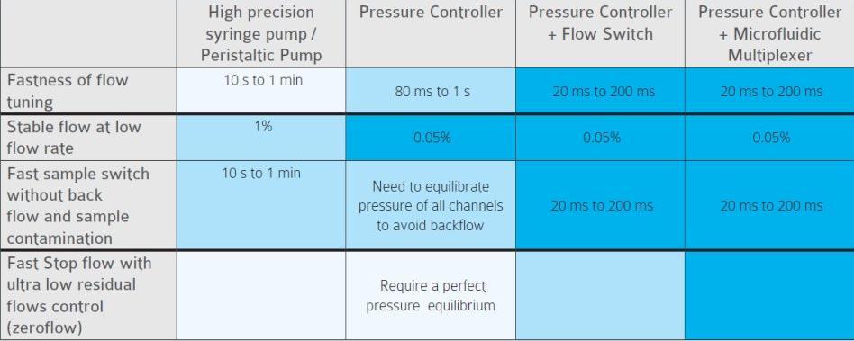 不同类型的微流控流量控制系统的性能图表