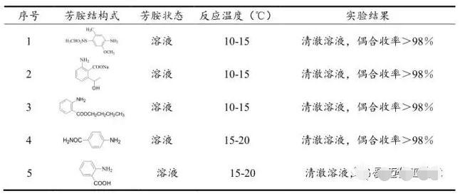 表2 芳胺微通道重氮化反应情况一览表
